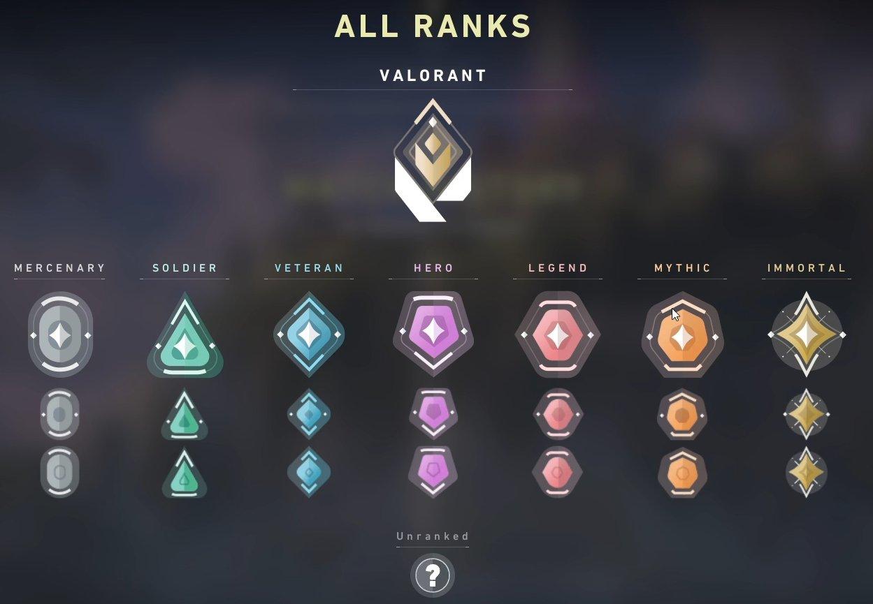 System rankingowy w VALORANT. Dostępne rangi. (ang. Ranks in VALORANT)